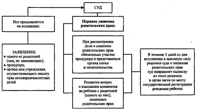 Схема принятия судебного решения